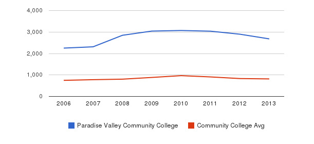 Paradise Valley Community College Full-Time Students&nbsp(2006-2013)