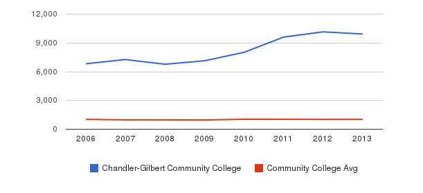 Chandler-Gilbert Community College Part-Time Students&nbsp(2006-2013)
