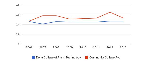 Delta College of Arts & Technology Diversity Score&nbsp(2006-2013)
