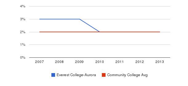 Everest College-Aurora Asian&nbsp(2007-2013)