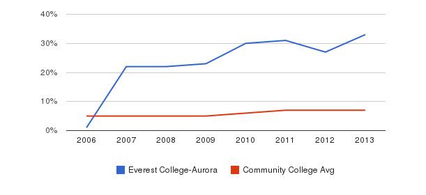 Everest College-Aurora Hispanic&nbsp(2006-2013)
