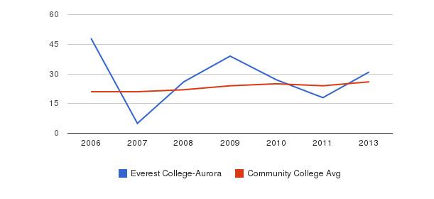 Everest College-Aurora student staff&nbsp(2006-2013)