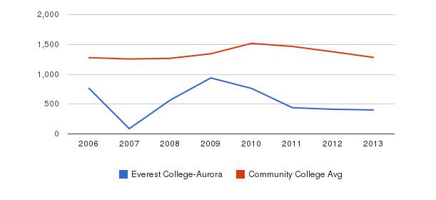 Everest College-Aurora Total Enrollment&nbsp(2006-2013)