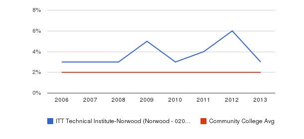 ITT Technical Institute-Norwood (Norwood - 02062) Asian&nbsp(2006-2013)