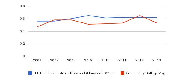 ITT Technical Institute-Norwood (Norwood - 02062) Diversity Score&nbsp(2006-2013)