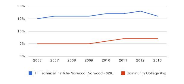ITT Technical Institute-Norwood (Norwood - 02062) Hispanic&nbsp(2006-2013)