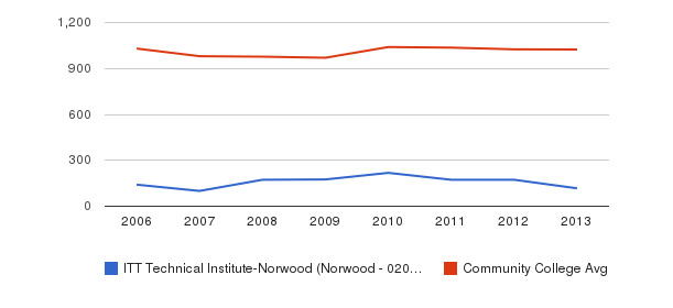 ITT Technical Institute-Norwood (Norwood - 02062) Part-Time Students&nbsp(2006-2013)