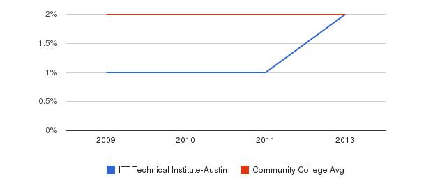 ITT Technical Institute-Austin More&nbsp(2009-2013)