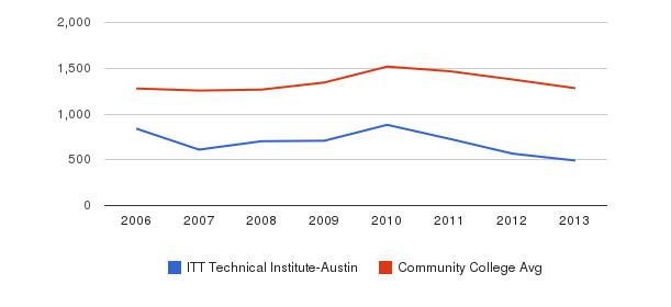 ITT Technical Institute-Austin Total Enrollment&nbsp(2006-2013)
