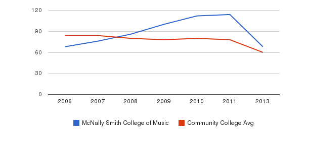 McNally Smith College of Music Total Faculty&nbsp(2006-2013)