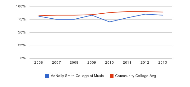 McNally Smith College of Music % Students Receiving Some Financial Aid&nbsp(2006-2013)