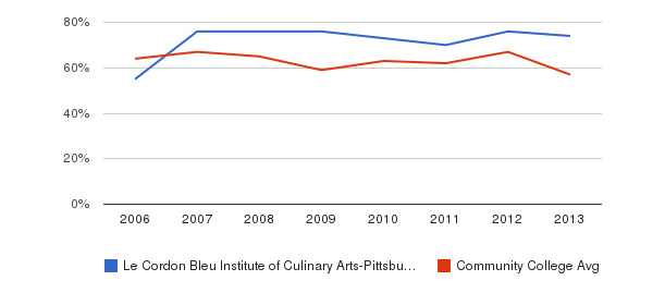 Le Cordon Bleu Institute of Culinary Arts-Pittsburgh White&nbsp(2006-2013)