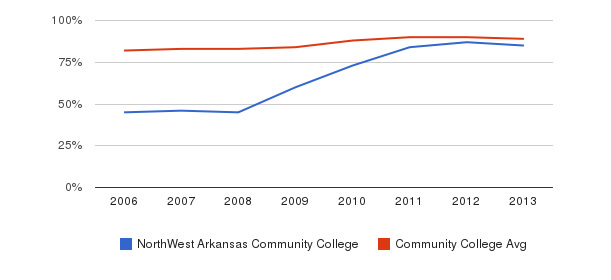 NorthWest Arkansas Community College % Students Receiving Some Financial Aid&nbsp(2006-2013)