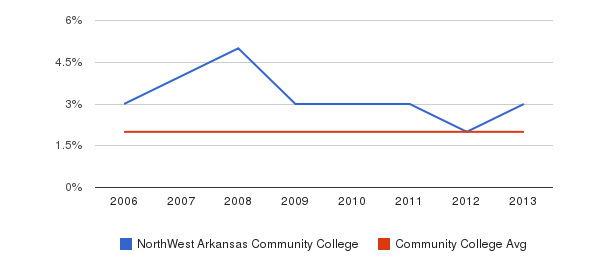 NorthWest Arkansas Community College Asian&nbsp(2006-2013)