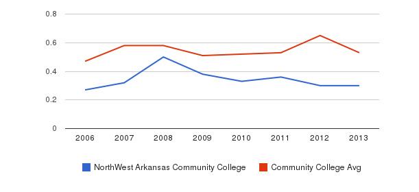 NorthWest Arkansas Community College Diversity Score&nbsp(2006-2013)