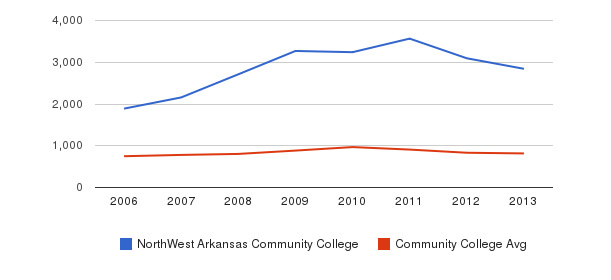 NorthWest Arkansas Community College Full-Time Students&nbsp(2006-2013)