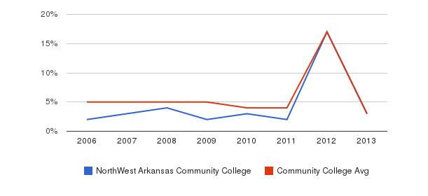 NorthWest Arkansas Community College Unknown&nbsp(2006-2013)