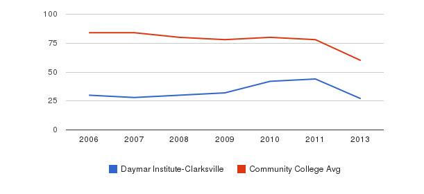 Daymar Institute-Clarksville Total Faculty&nbsp(2006-2013)