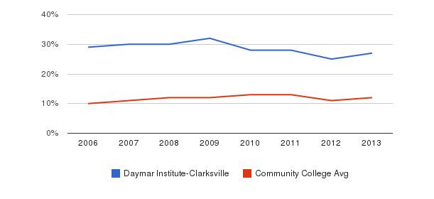 Daymar Institute-Clarksville Black&nbsp(2006-2013)