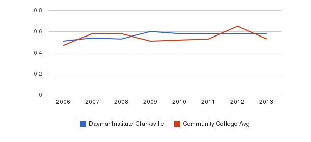 Daymar Institute-Clarksville Diversity Score&nbsp(2006-2013)