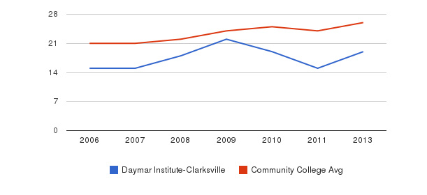 Daymar Institute-Clarksville student staff&nbsp(2006-2013)