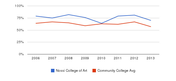 Nossi College of Art White&nbsp(2006-2013)