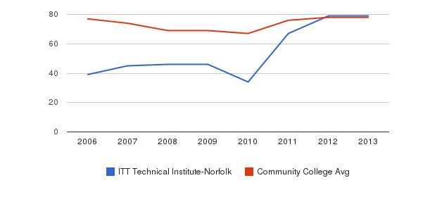 ITT Technical Institute-Norfolk Percent Admitted&nbsp(2006-2013)