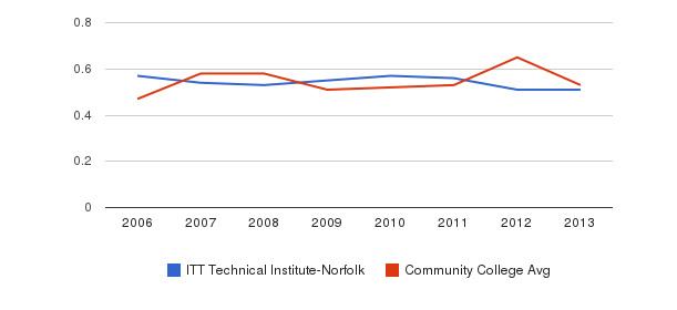 ITT Technical Institute-Norfolk Diversity Score&nbsp(2006-2013)