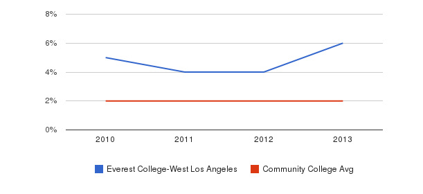 Everest College-West Los Angeles More&nbsp(2010-2013)