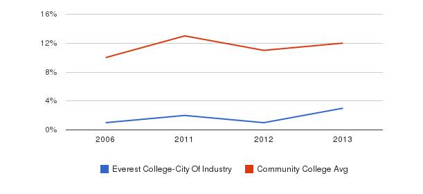 Everest College-City Of Industry Black&nbsp(2006-2013)