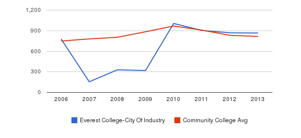 Everest College-City Of Industry Full-Time Students&nbsp(2006-2013)