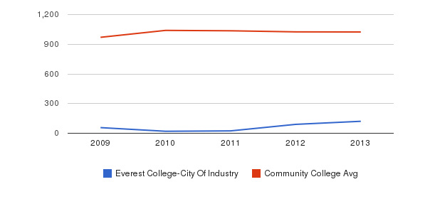 Everest College-City Of Industry Part-Time Students&nbsp(2009-2013)