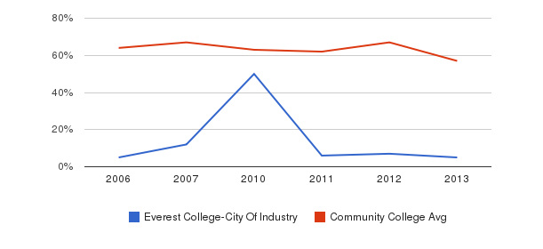 Everest College-City Of Industry White&nbsp(2006-2013)