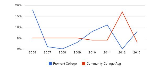 Fremont College Unknown&nbsp(2006-2013)