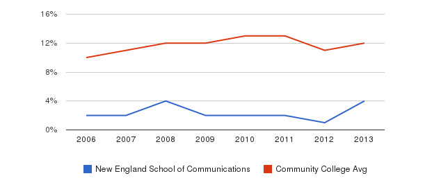 New England School of Communications Black&nbsp(2006-2013)