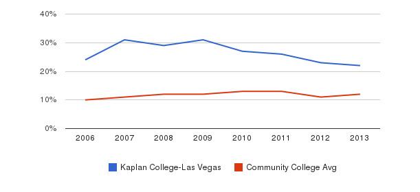 Kaplan College-Las Vegas Black&nbsp(2006-2013)