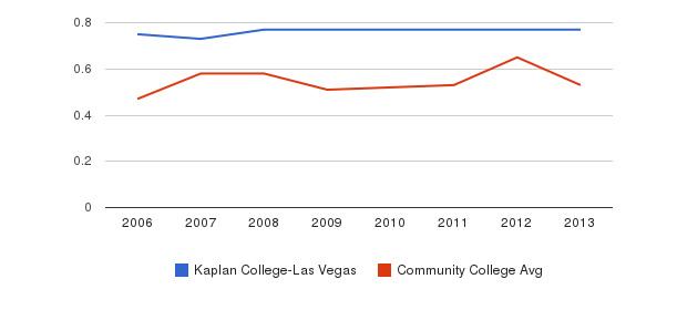 Kaplan College-Las Vegas Diversity Score&nbsp(2006-2013)