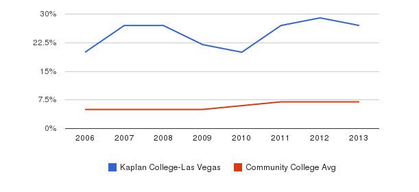 Kaplan College-Las Vegas Hispanic&nbsp(2006-2013)