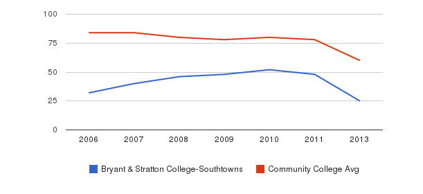 Bryant & Stratton College-Southtowns Total Faculty&nbsp(2006-2013)
