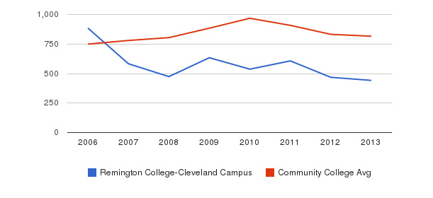 Remington College-Cleveland Campus Full-Time Students&nbsp(2006-2013)