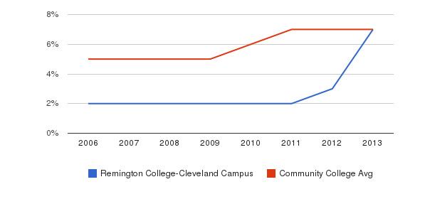 Remington College-Cleveland Campus Hispanic&nbsp(2006-2013)