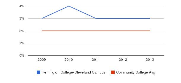 Remington College-Cleveland Campus More&nbsp(2009-2013)