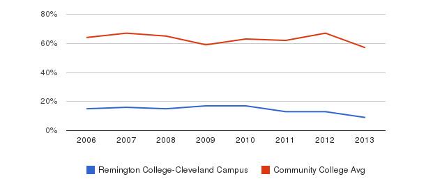 Remington College-Cleveland Campus White&nbsp(2006-2013)