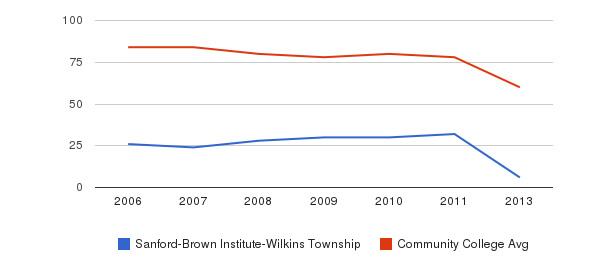 Sanford-Brown Institute-Wilkins Township Total Faculty&nbsp(2006-2013)