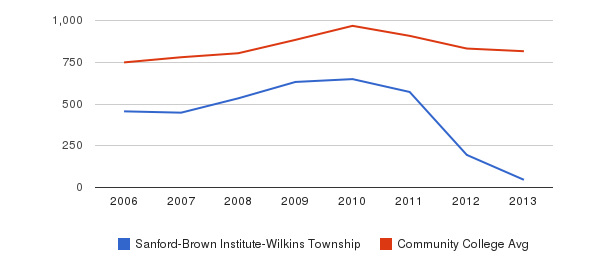 Sanford-Brown Institute-Wilkins Township Full-Time Students&nbsp(2006-2013)