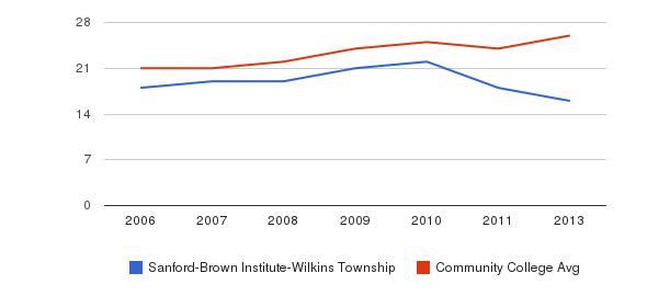 Sanford-Brown Institute-Wilkins Township student staff&nbsp(2006-2013)