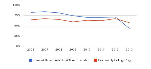 Sanford-Brown Institute-Wilkins Township White&nbsp(2006-2013)