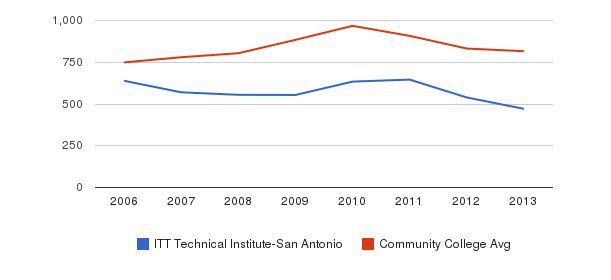 ITT Technical Institute-San Antonio Full-Time Students&nbsp(2006-2013)