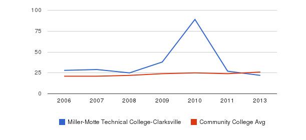 Miller-Motte Technical College-Clarksville student staff&nbsp(2006-2013)
