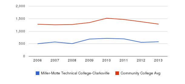Miller-Motte Technical College-Clarksville Total Enrollment&nbsp(2006-2013)